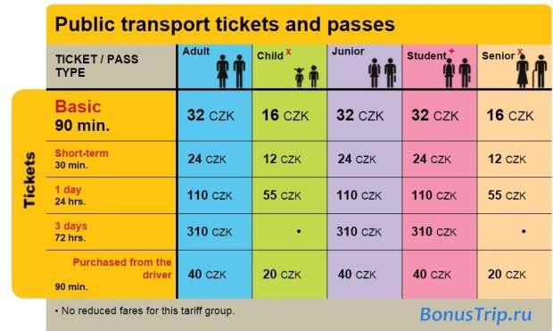 Транспорт из аэропорта Праги в город - тарифы на проезд